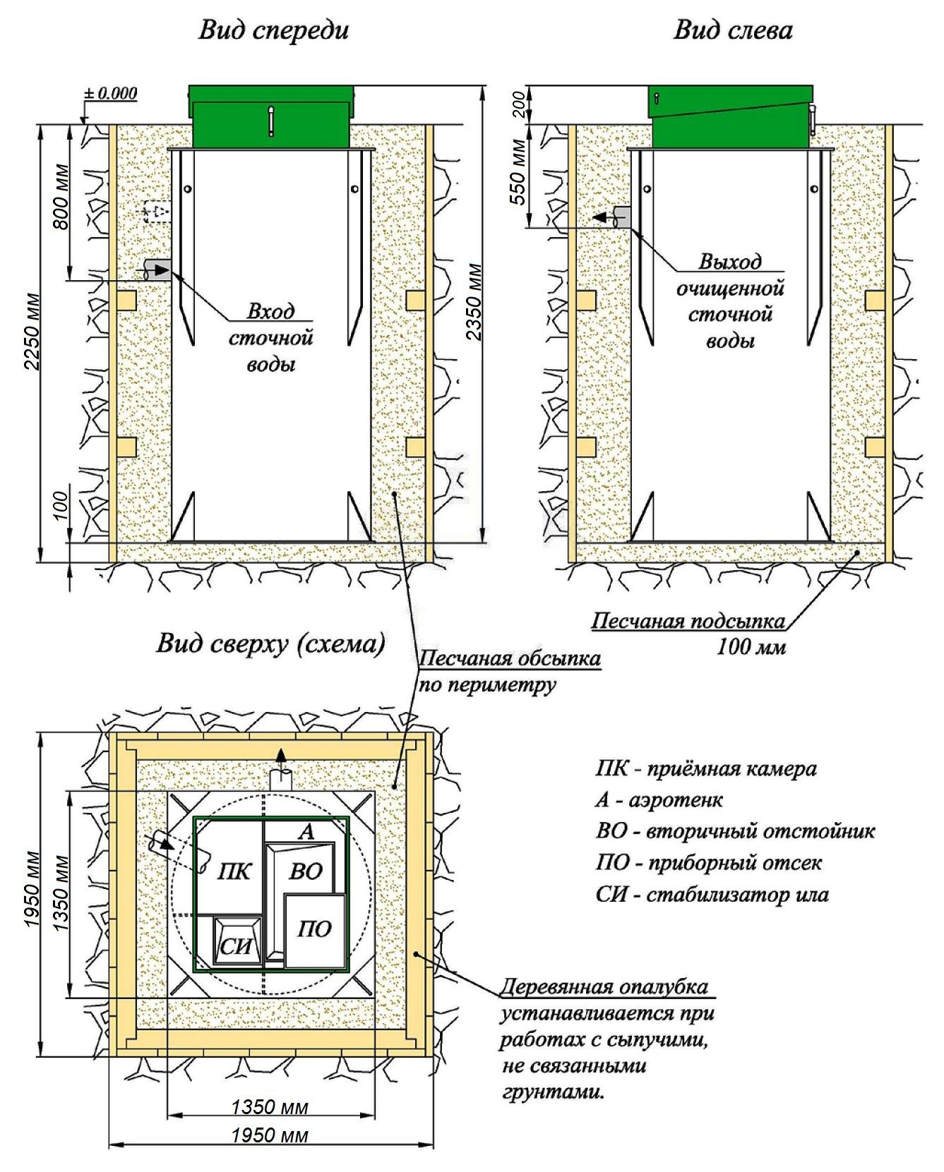 схема устройства септика максимальная глубина